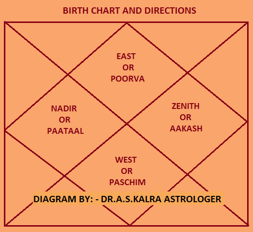 free south indian matchmaking As mentioned earlier, kundli is pillar of astrology astrological analysis starts from your birth chart there are innumerable benefits of kundli making as follows - you can make your online kundali of more than 50 pages at astrosage with online free kundli software this is most detailed janam.
