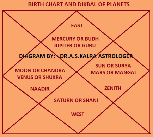 vedic kundali matchmaking Kundali matching or kundli milan is the vedic astrology equivalent of horoscope  matching, a common tradition in hindu marriages where the choice of marriage.