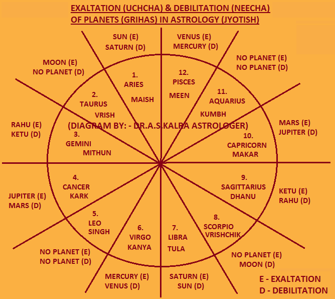 Exaltation of Planets in Astrology, Exaltation of Planets in