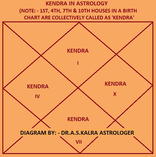 Kendra in Astrology, Trikona in Astrology, Kendra Trikona